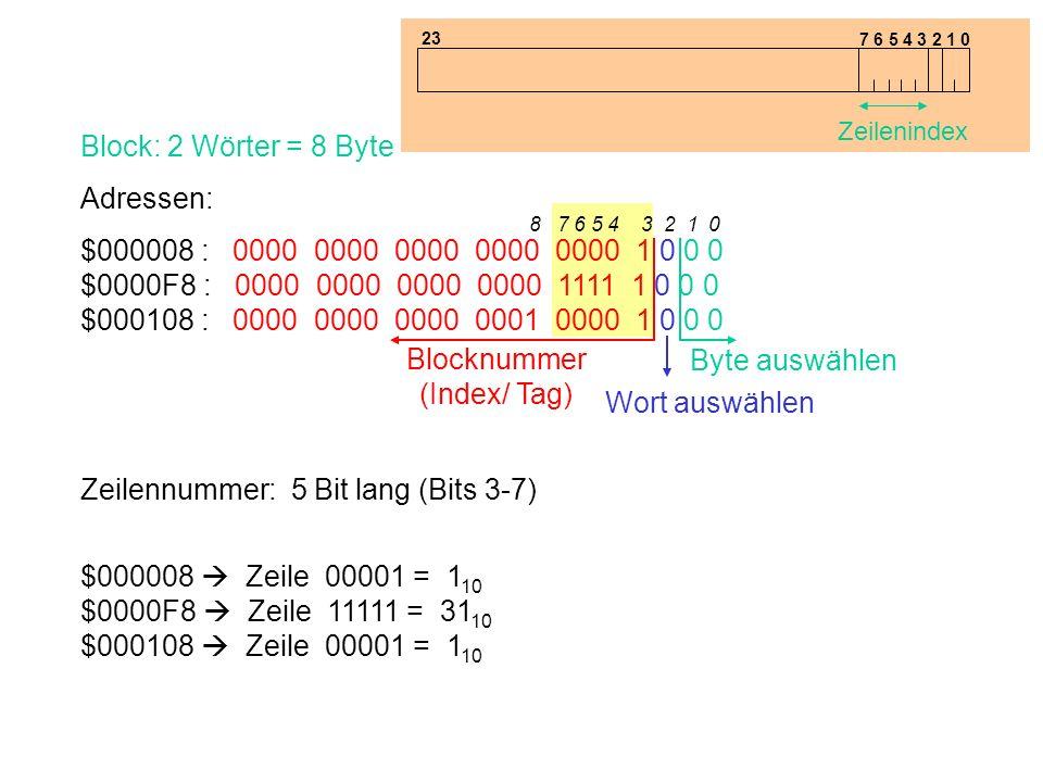 Blocknummer (Index/ Tag)