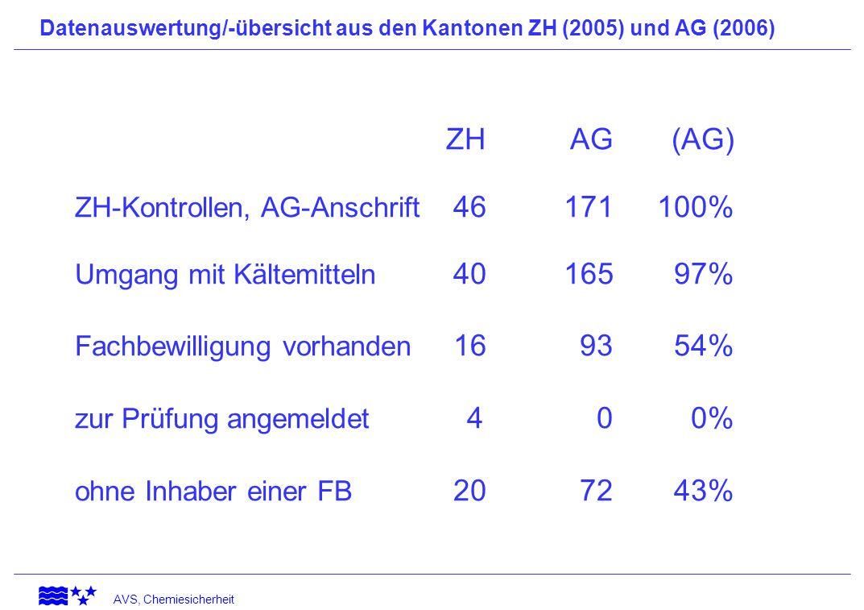 ZH-Kontrollen, AG-Anschrift 46 171 100%
