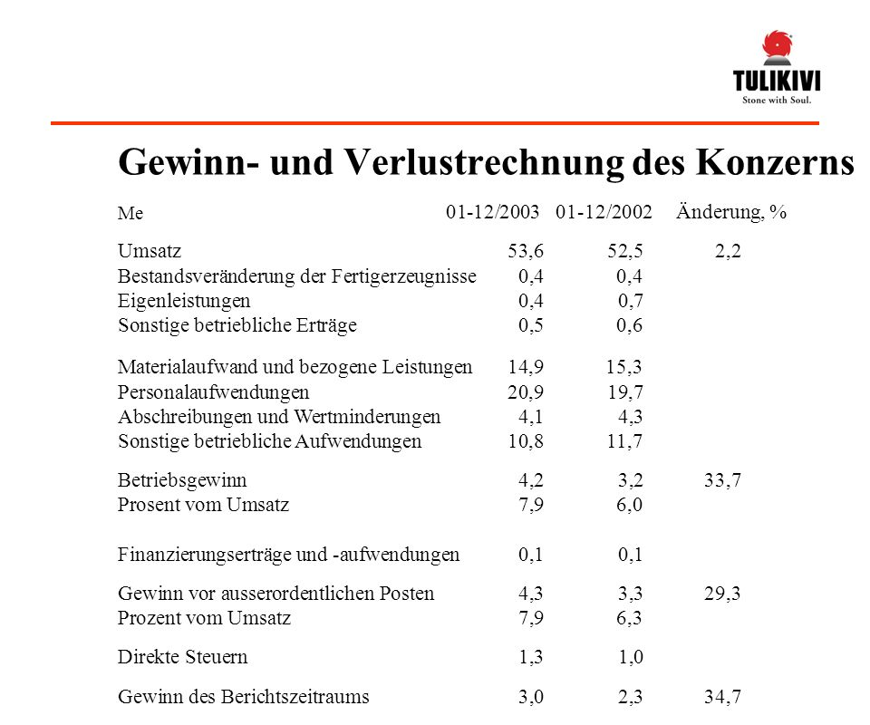 Gewinn- und Verlustrechnung des Konzerns - ppt video online ...
