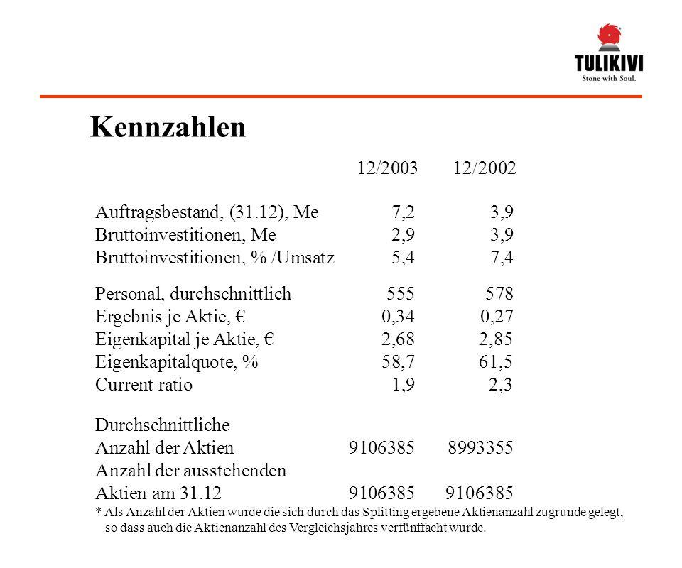 Kennzahlen 12/2003 12/2002 Auftragsbestand, (31.12), Me 7,2 3,9