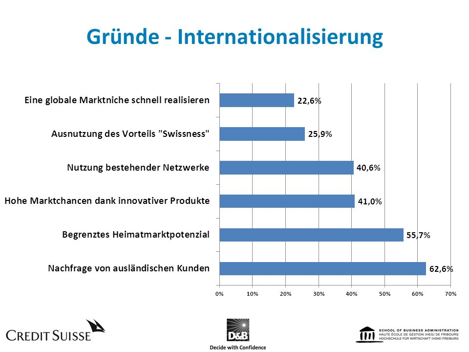 Gründe - Internationalisierung
