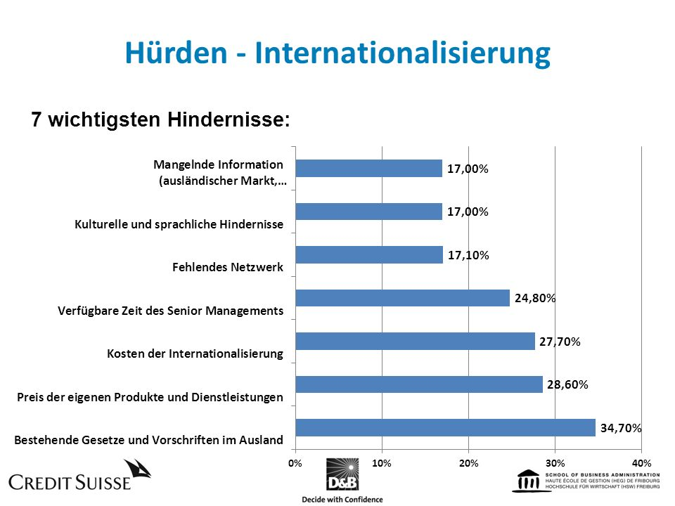Hürden - Internationalisierung