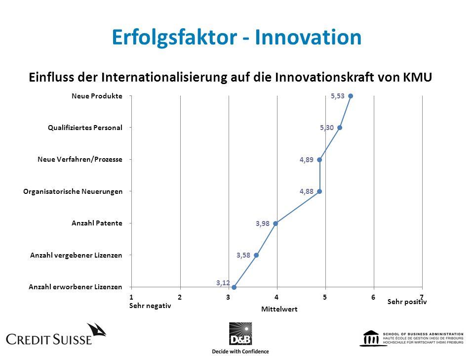 Erfolgsfaktor - Innovation