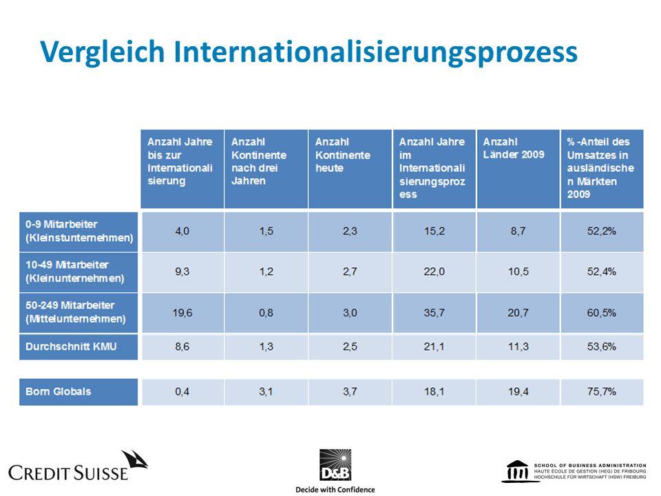 Vergleich Internationalisierungsprozess