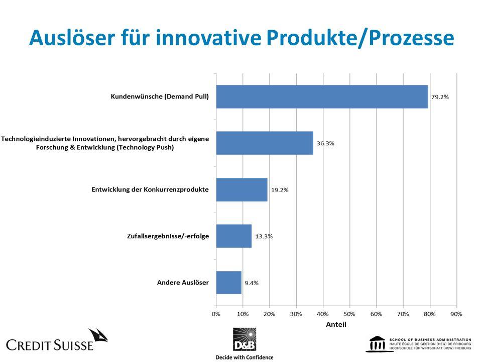 Auslöser für innovative Produkte/Prozesse