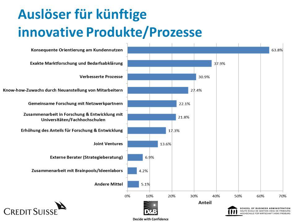Auslöser für künftige innovative Produkte/Prozesse