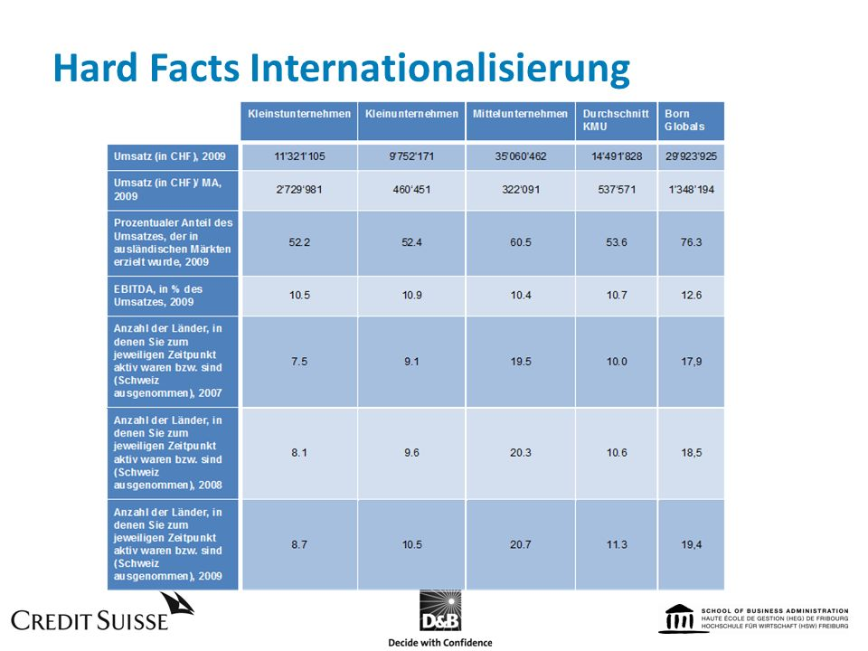 Hard Facts Internationalisierung