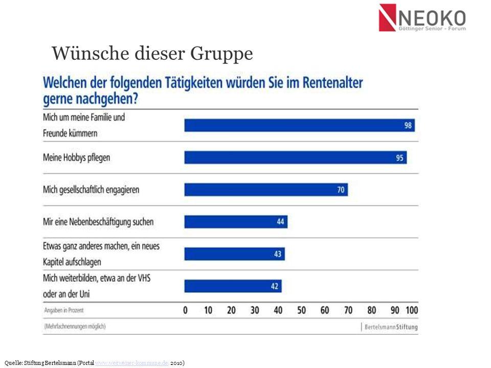 Wünsche dieser Gruppe Quelle: Stiftung Bertelsmann (Portal www.wegweiser-kommune.de, 2010)