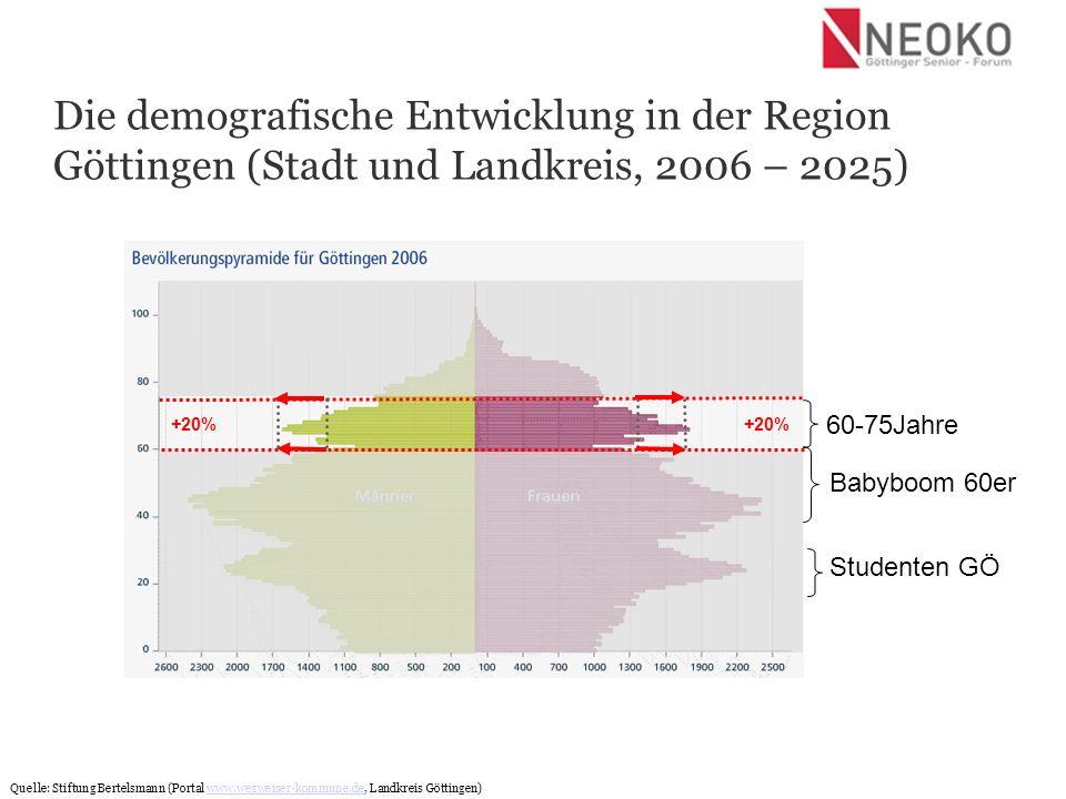 Die demografische Entwicklung in der Region Göttingen (Stadt und Landkreis, 2006 – 2025)