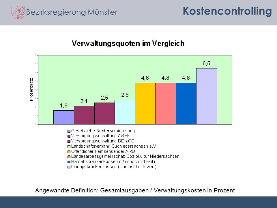 Kostencontrolling Angewandte Definition: Gesamtausgaben / Verwaltungskosten in Prozent