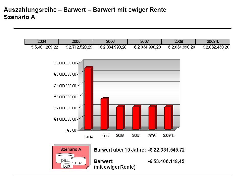 Auszahlungsreihe – Barwert – Barwert mit ewiger Rente Szenario A