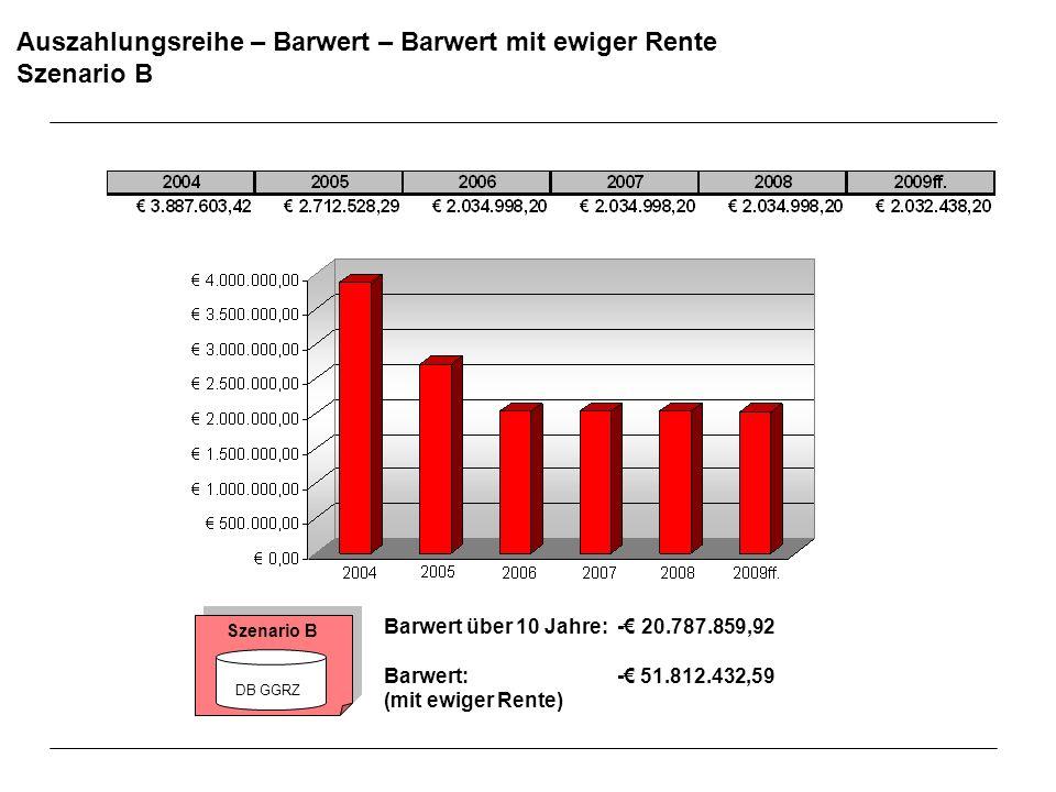 Auszahlungsreihe – Barwert – Barwert mit ewiger Rente Szenario B