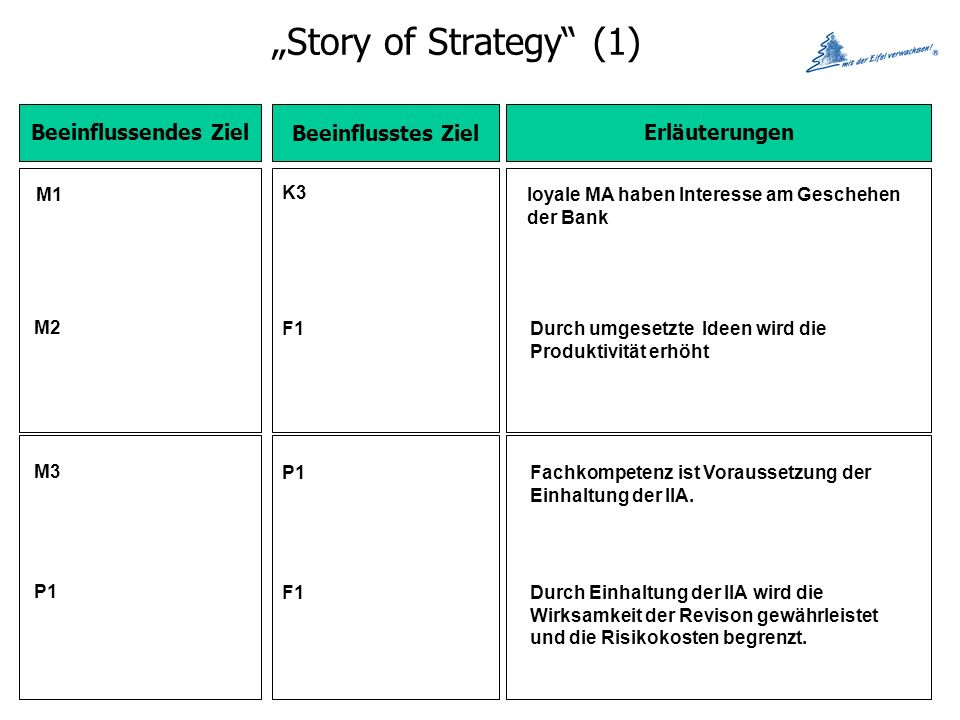 """Story of Strategy (1) Beeinflussendes Ziel Beeinflusstes Ziel"