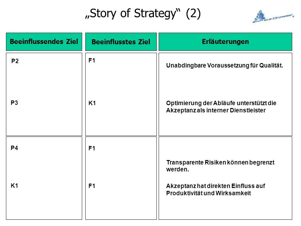 """Story of Strategy (2) Beeinflussendes Ziel Beeinflusstes Ziel"