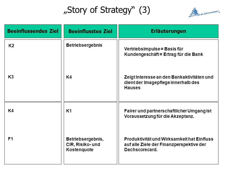"""Story of Strategy (3) Beeinflussendes Ziel Beeinflusstes Ziel"