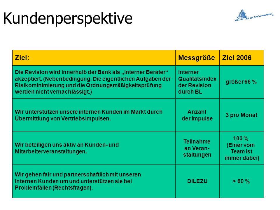 Kundenperspektive Ziel: Messgröße Ziel 2006
