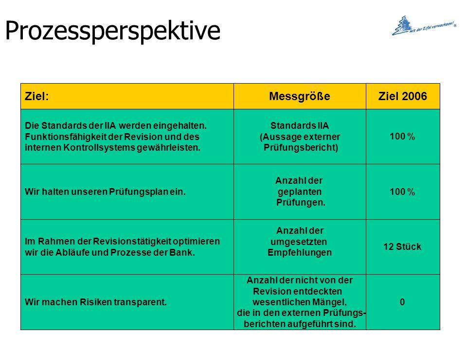 Prozessperspektive Ziel: Messgröße Ziel 2006