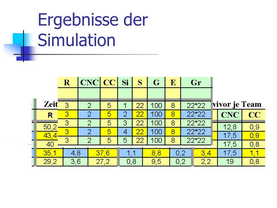 Ergebnisse der Simulation