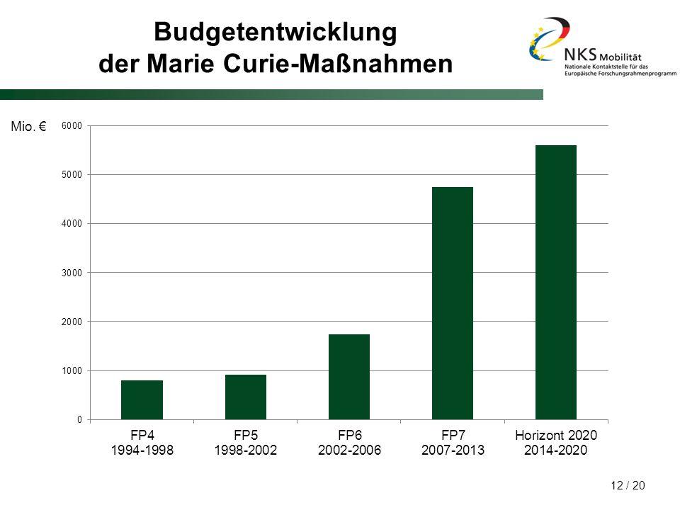 Budgetentwicklung der Marie Curie-Maßnahmen