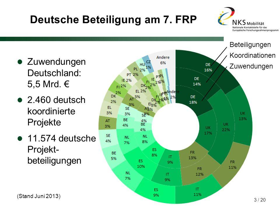 Deutsche Beteiligung am 7. FRP