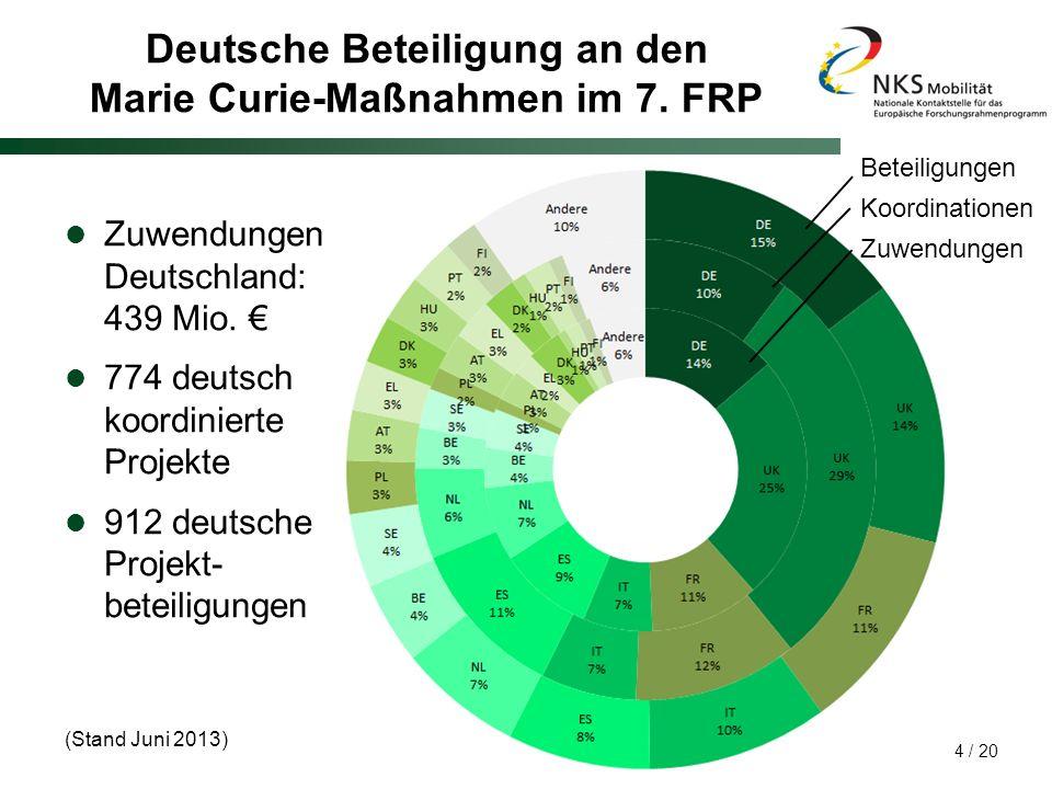 Deutsche Beteiligung an den Marie Curie-Maßnahmen im 7. FRP
