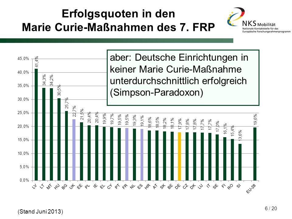 Erfolgsquoten in den Marie Curie-Maßnahmen des 7. FRP
