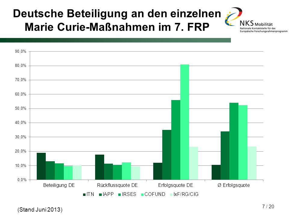 Deutsche Beteiligung an den einzelnen Marie Curie-Maßnahmen im 7. FRP