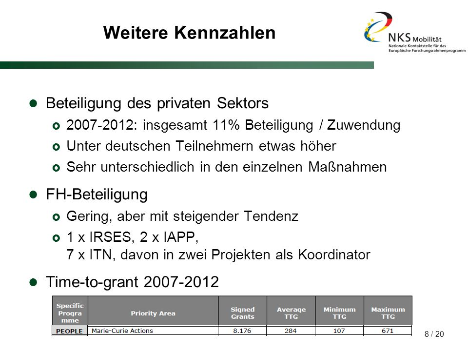 Weitere Kennzahlen Beteiligung des privaten Sektors FH-Beteiligung