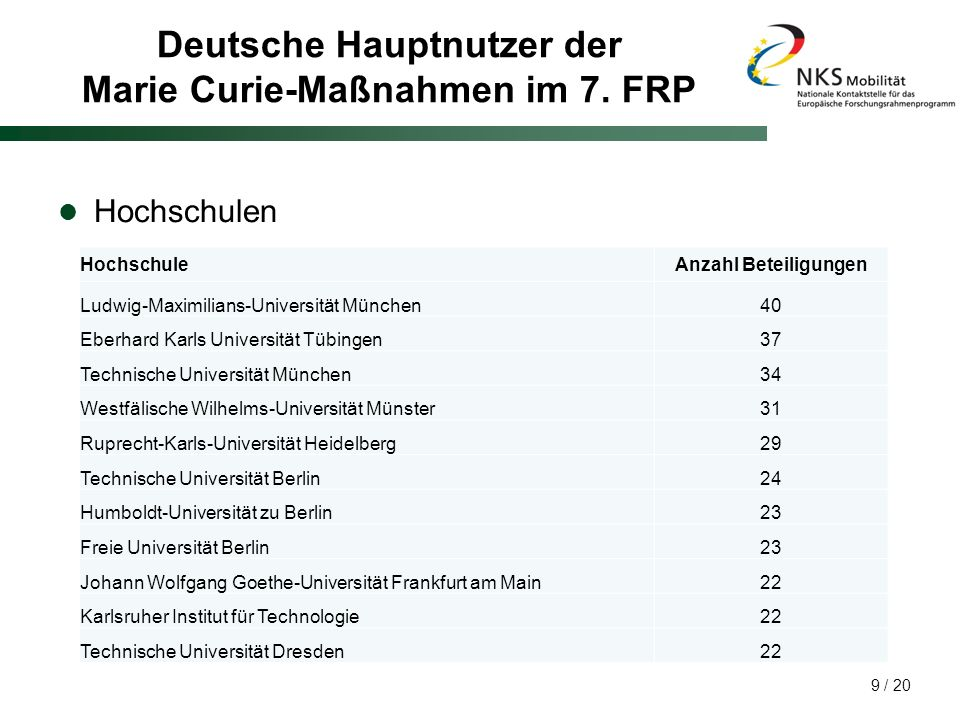 Deutsche Hauptnutzer der Marie Curie-Maßnahmen im 7. FRP