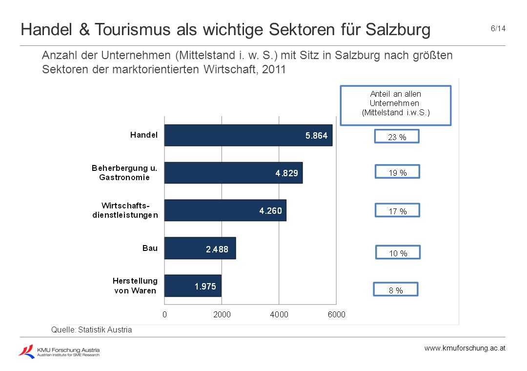 Handel & Tourismus als wichtige Sektoren für Salzburg