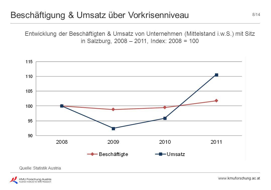 Beschäftigung & Umsatz über Vorkrisenniveau