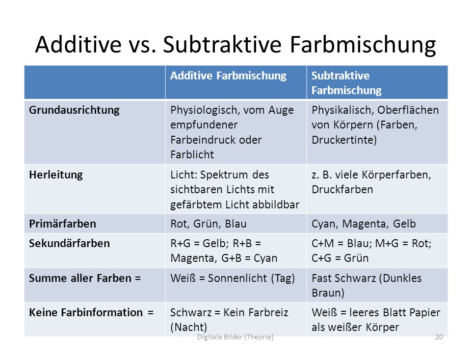 Additive vs. Subtraktive Farbmischung