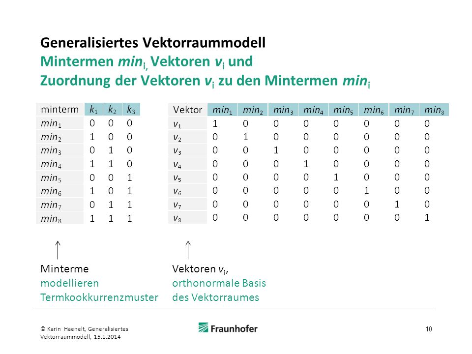 Generalisiertes Vektorraummodell Mintermen mini, Vektoren vi und Zuordnung der Vektoren vi zu den Mintermen mini