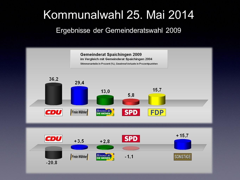 Ergebnisse der Gemeinderatswahl 2009