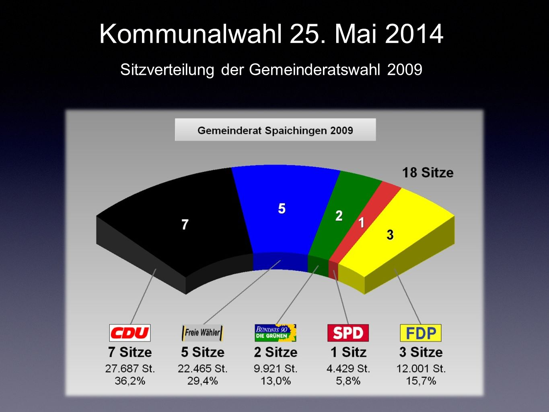 Sitzverteilung der Gemeinderatswahl 2009