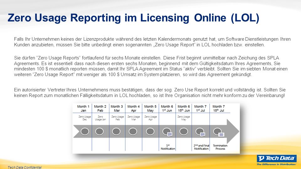 Zero Usage Reporting im Licensing Online (LOL)