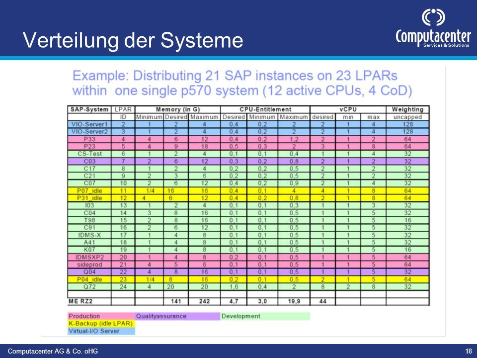 Verteilung der Systeme