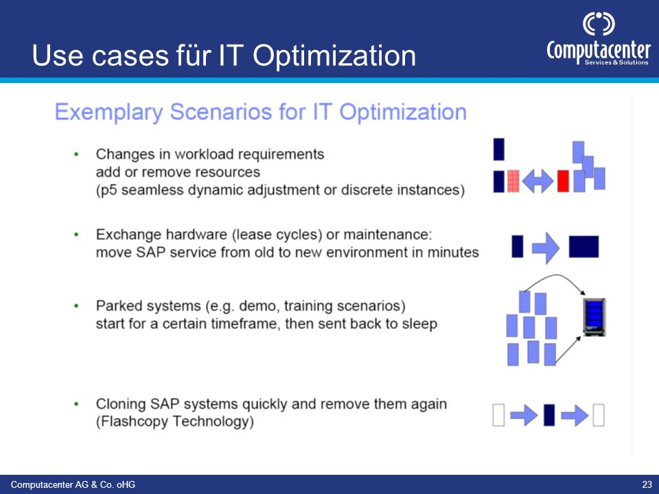 Use cases für IT Optimization