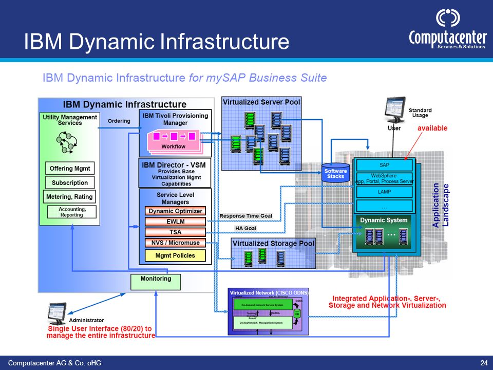 IBM Dynamic Infrastructure