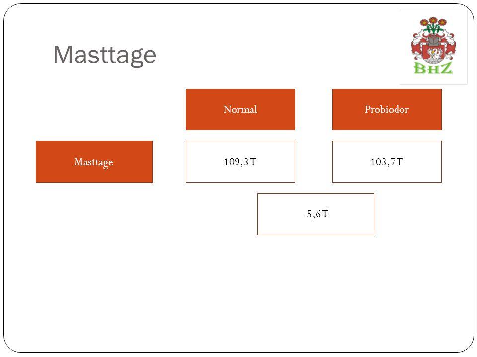 Masttage Normal Probiodor Masttage 109,3 T 103,7 T -5,6 T