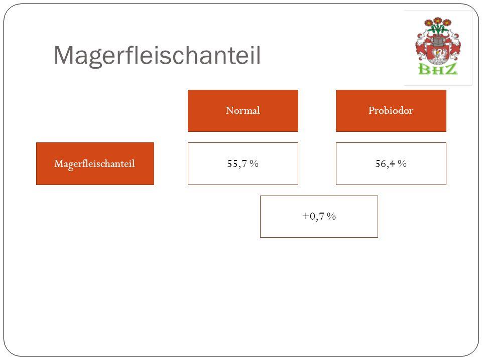 Magerfleischanteil Normal Probiodor Magerfleischanteil 55,7 % 56,4 %