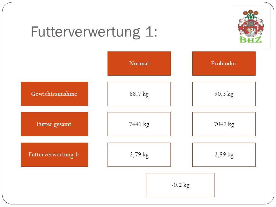 Futterverwertung 1: Normal Probiodor Gewichtszunahme 88,7 kg 90,3 kg
