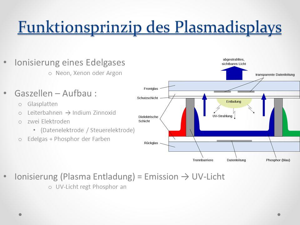 Funktionsprinzip des Plasmadisplays