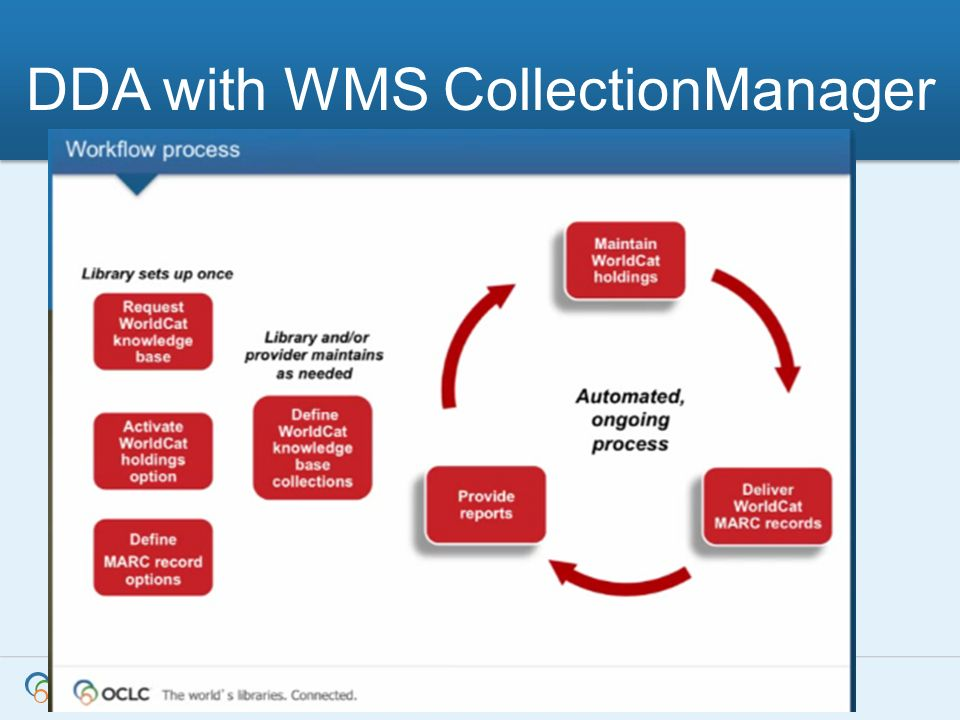 DDA with WMS CollectionManager