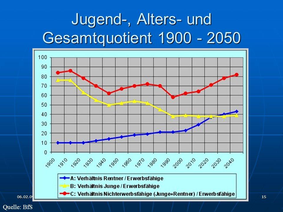 Jugend-, Alters- und Gesamtquotient 1900 - 2050