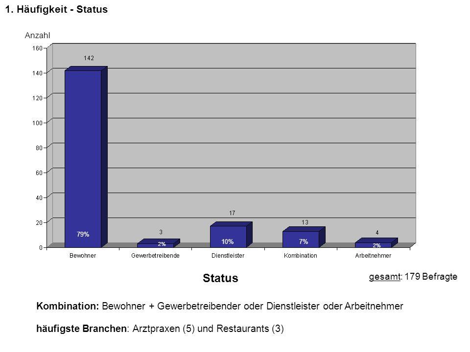 Status 1. Häufigkeit - Status