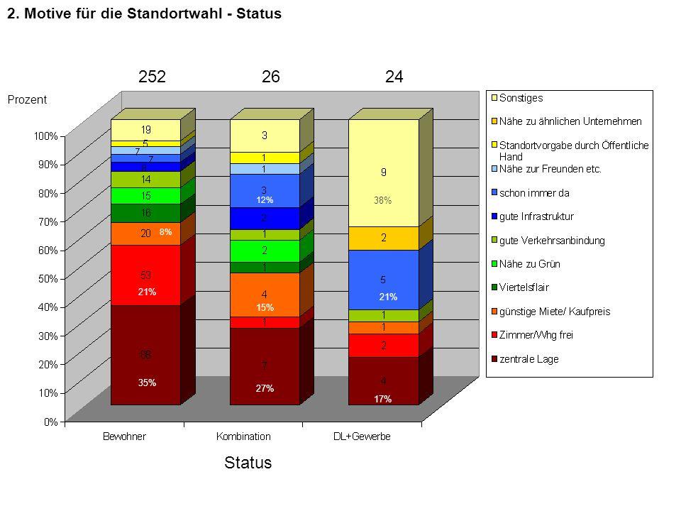 252 26 24 Status 2. Motive für die Standortwahl - Status Prozent 38%