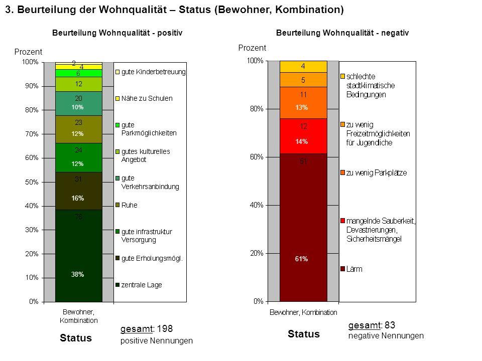 3. Beurteilung der Wohnqualität – Status (Bewohner, Kombination)