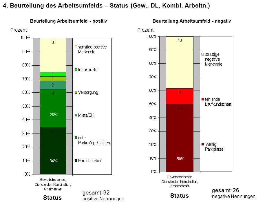 4. Beurteilung des Arbeitsumfelds – Status (Gew., DL, Kombi, Arbeitn.)