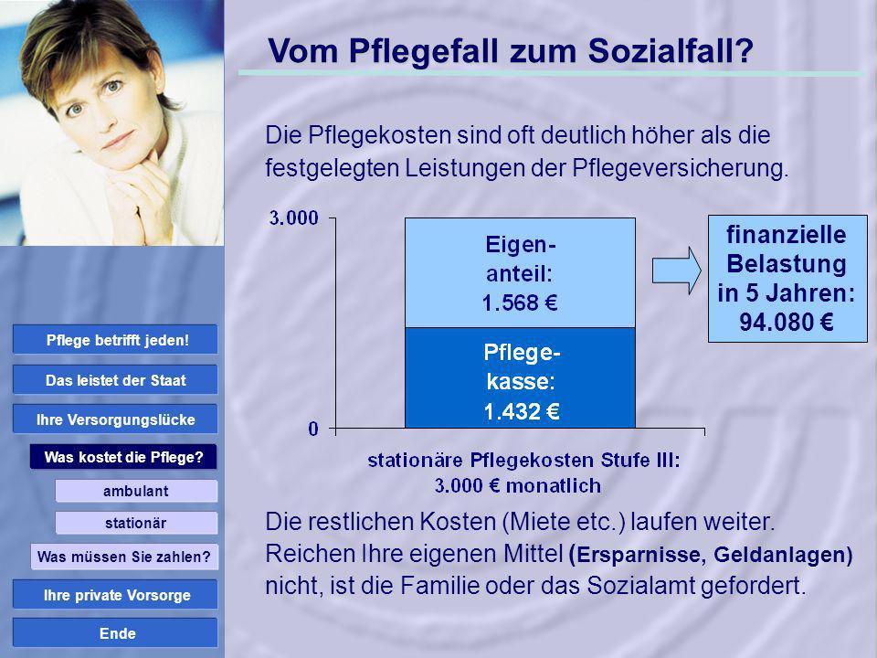 finanzielle Belastung in 5 Jahren: 94.080 € Ihre Versorgungslücke